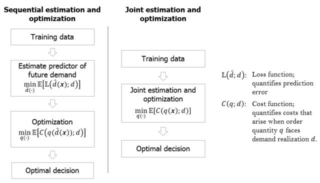 Data-driven Operations Management - Lehrstuhl für Logistik