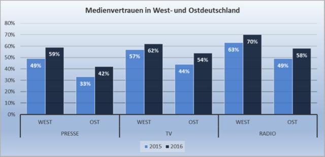 62ec2b4cdd9efb Die Menschen in Ostdeutschland hatte im Jahr 2015 nur zu einem bedenklich  geringen Anteil Vertrauen in die Medien und damit auch in das Mediensystem.