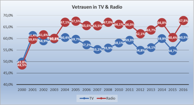 ed3dbb01c383c7 Auch dem Fernsehen vertrauen die Menschen in Deutschland wieder stärker als  im Vorjahr. 60