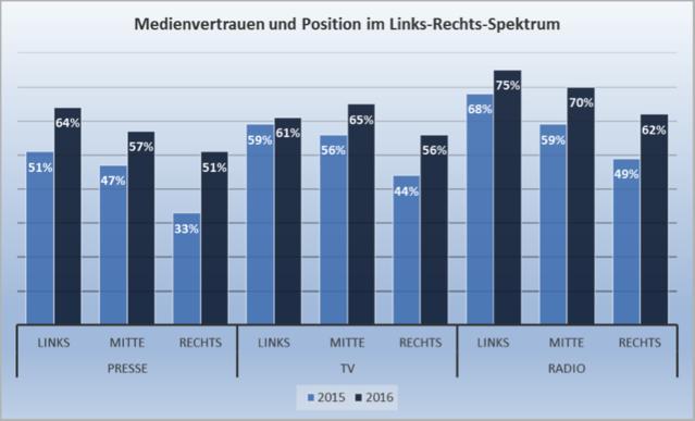 e6aefe6cfe08d0 Das Medienvertrauen hat besonders bei Menschen an den Rändern des  politischen Spektrums in Deutschland zugenommen. Menschen